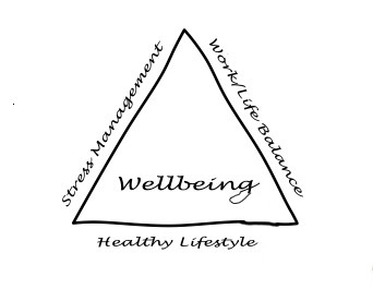 Well-being triangle